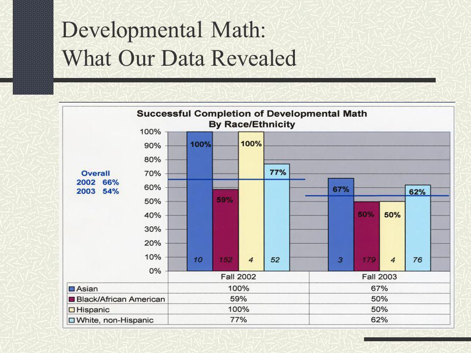 Developmental Math: What Our Data Revealed