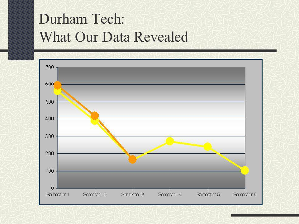 Durham Tech: What Our Data Revealed