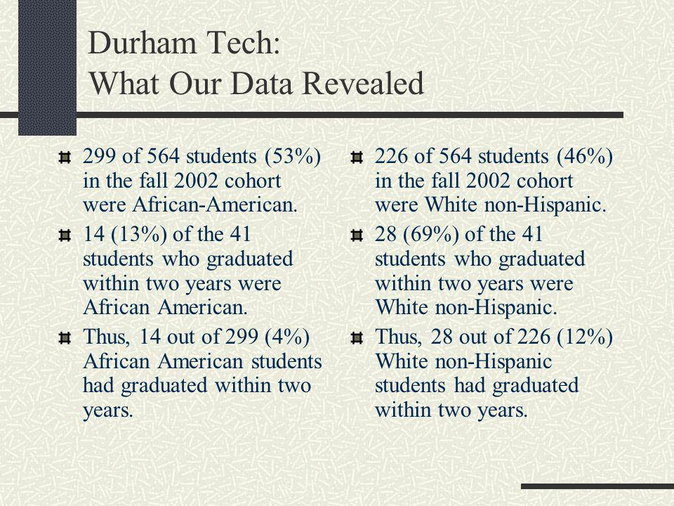 299 of 564 students (53%) in the fall 2002 cohort were African-American. 14 (13%) of the 41 students who graduated within two years were African Ameri