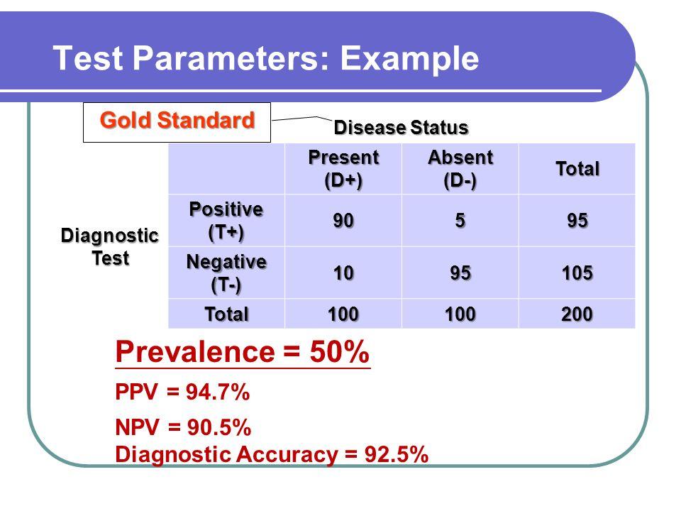 Prevalence = 50% PPV = 94.7% NPV = 90.5% Diagnostic Accuracy = 92.5% Disease Status Present (D+) Absent (D-) Total Diagnostic Test Positive (T+) 90595