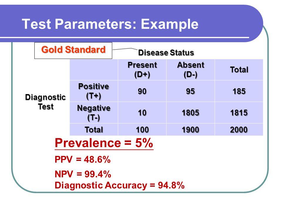 Prevalence = 5% PPV = 48.6% NPV = 99.4% Diagnostic Accuracy = 94.8% Disease Status Present (D+) Absent (D-) Total Diagnostic Test Positive (T+) 909518