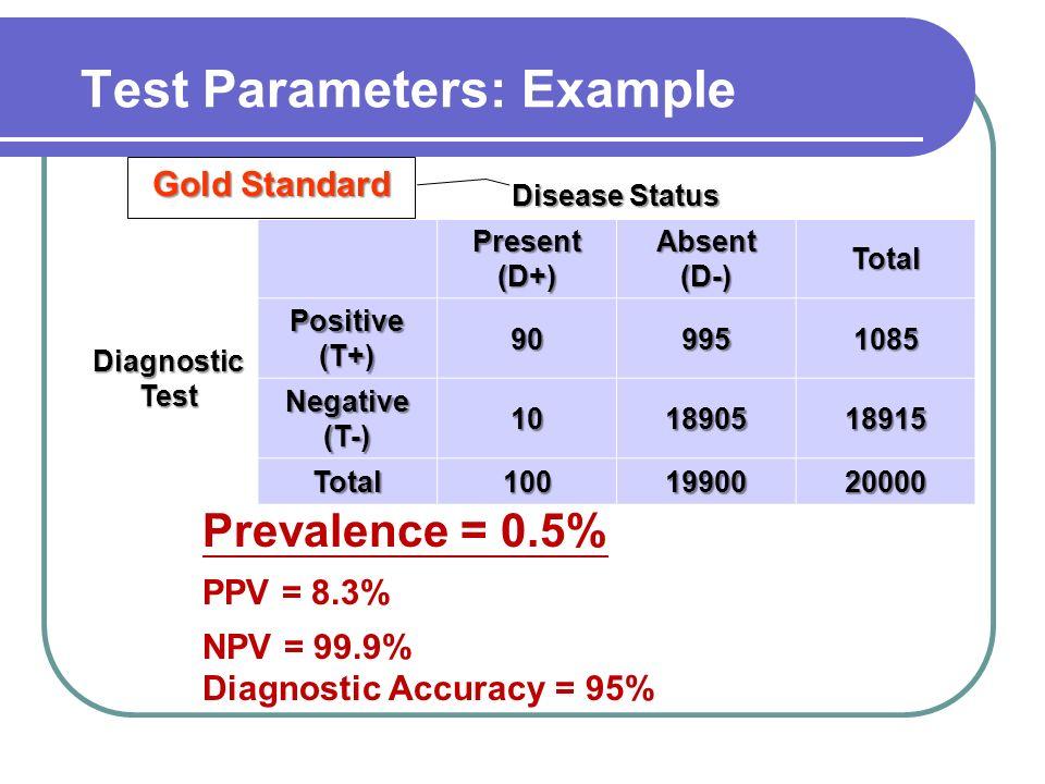 Prevalence = 0.5% PPV = 8.3% NPV = 99.9% Diagnostic Accuracy = 95% Disease Status Present (D+) Absent (D-) Total Diagnostic Test Positive (T+) 9099510