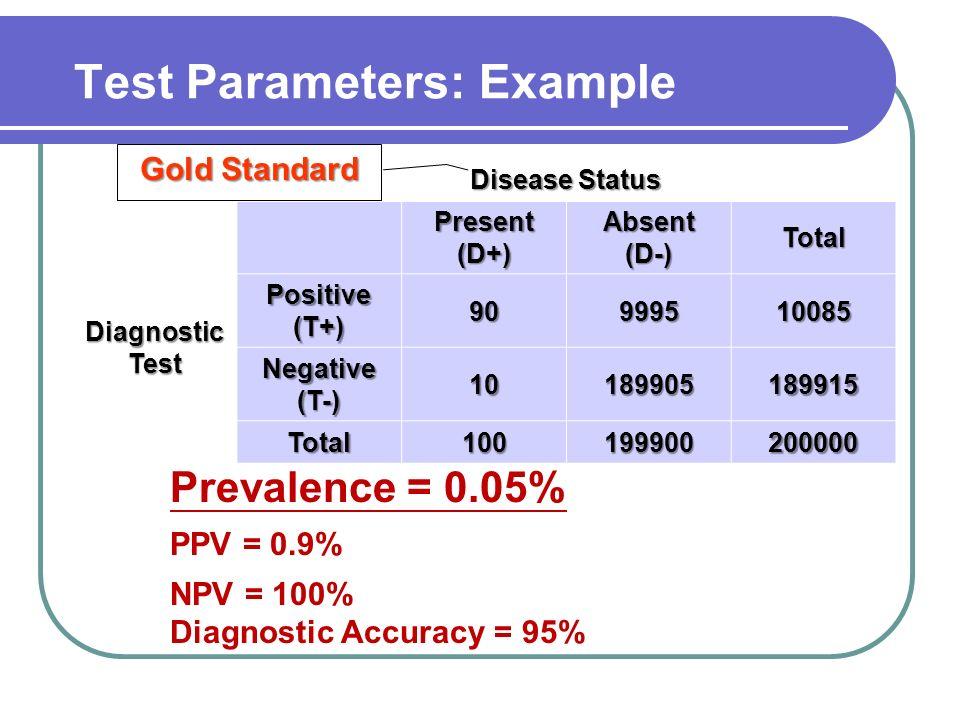 Prevalence = 0.05% PPV = 0.9% NPV = 100% Diagnostic Accuracy = 95% Disease Status Present (D+) Absent (D-) Total Diagnostic Test Positive (T+) 9099951