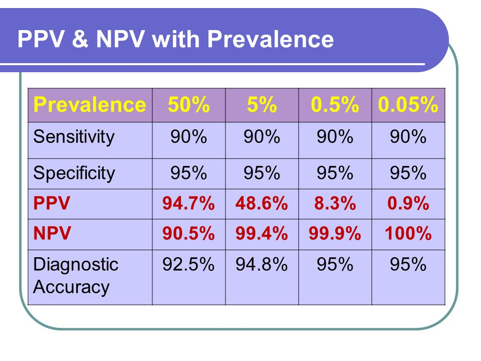 Prevalence50%5%0.5%0.05% Sensitivity90% Specificity95% PPV94.7%48.6%8.3%0.9% NPV90.5%99.4%99.9%100% Diagnostic Accuracy 92.5%94.8%95% PPV & NPV with P