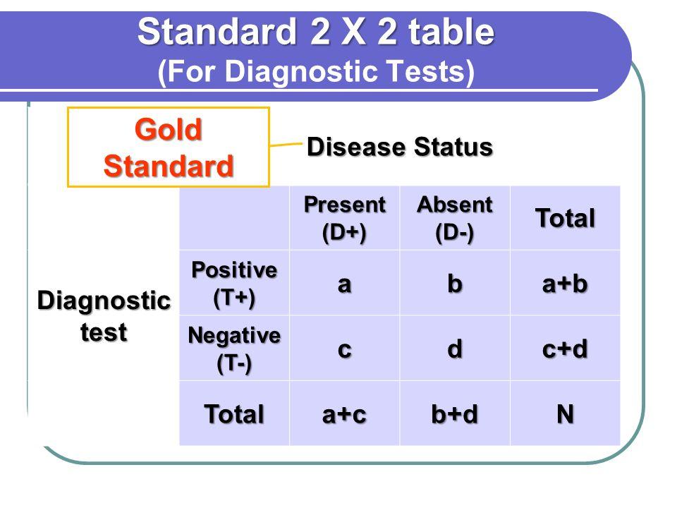 Standard 2 X 2 table Standard 2 X 2 table (For Diagnostic Tests) Disease Status Present (D+) Absent (D-) Diagnostic test Positive (T+) TPFP Negative (T-) FNTN Gold Standard