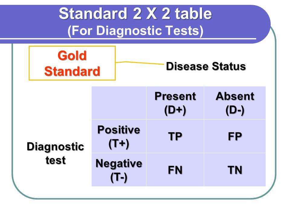 Standard 2 X 2 table Standard 2 X 2 table (For Diagnostic Tests) Disease Status Present (D+) Absent (D-) Diagnostic test Positive (T+) TPFP Negative (
