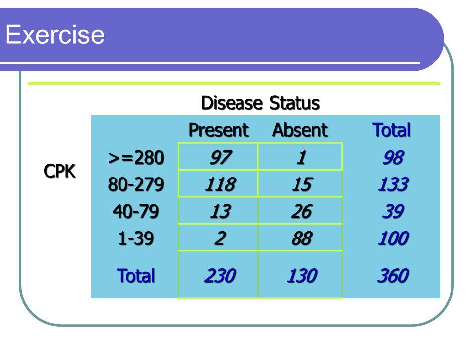 Exercise Disease Status PresentAbsentTotal CPK >=28097198 80-27911815133 40-79132639 1-39288100 Total230130360