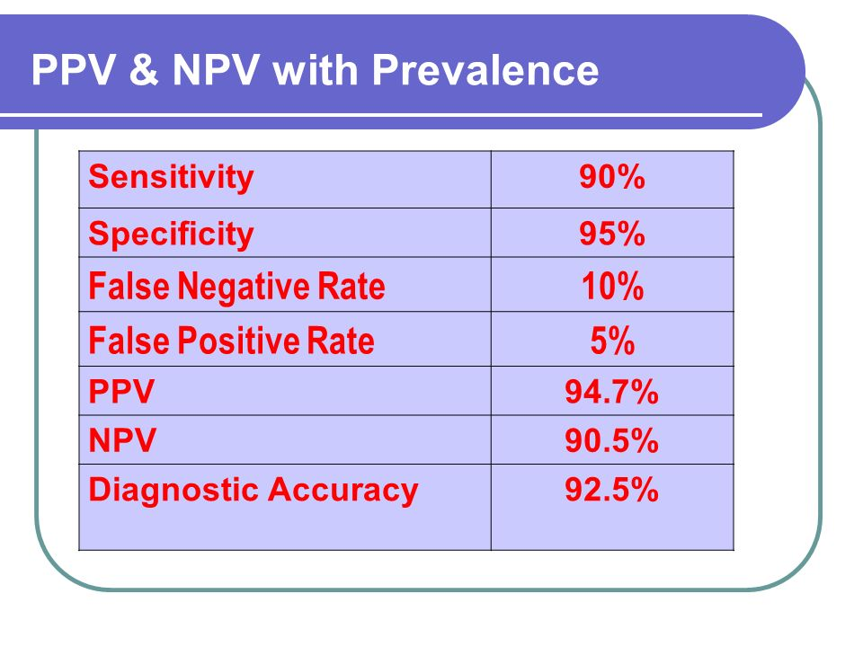 Sensitivity90% Specificity95% False Negative Rate10% False Positive Rate5% PPV94.7% NPV90.5% Diagnostic Accuracy92.5% PPV & NPV with Prevalence