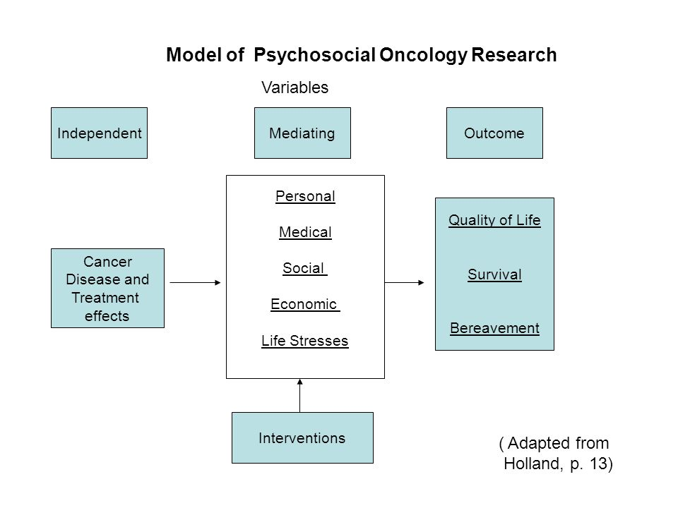 IndependentMediatingOutcome Cancer Disease and Treatment effects Personal Medical Social Economic Life Stresses Interventions Quality of Life Survival Bereavement Model of Psychosocial Oncology Research ( Adapted from Holland, p.