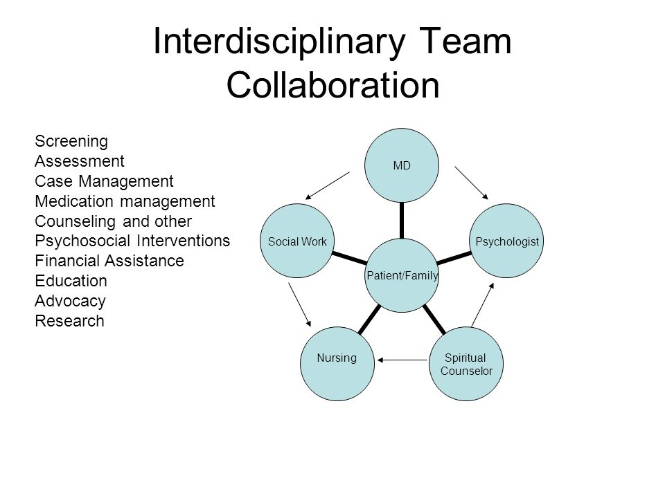 Interdisciplinary Team Collaboration Patient/Family MDPsychologist Spiritual Counselor Nursing Social Work Screening Assessment Case Management Medica