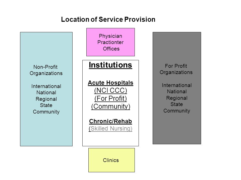 Non-Profit Organizations International National Regional State Community Clinics For Profit Organizations International National Regional State Commun