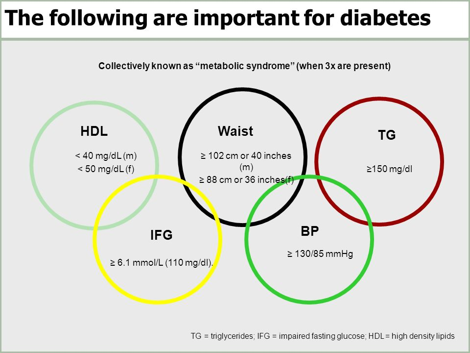 The following are important for diabetes IFG BP WaistHDL TG 102 cm or 40 inches (m) 88 cm or 36 inches(f) 150 mg/dl < 40 mg/dL (m) < 50 mg/dL (f) 130/85 mmHg 6.1 mmol/L (110 mg/dl).