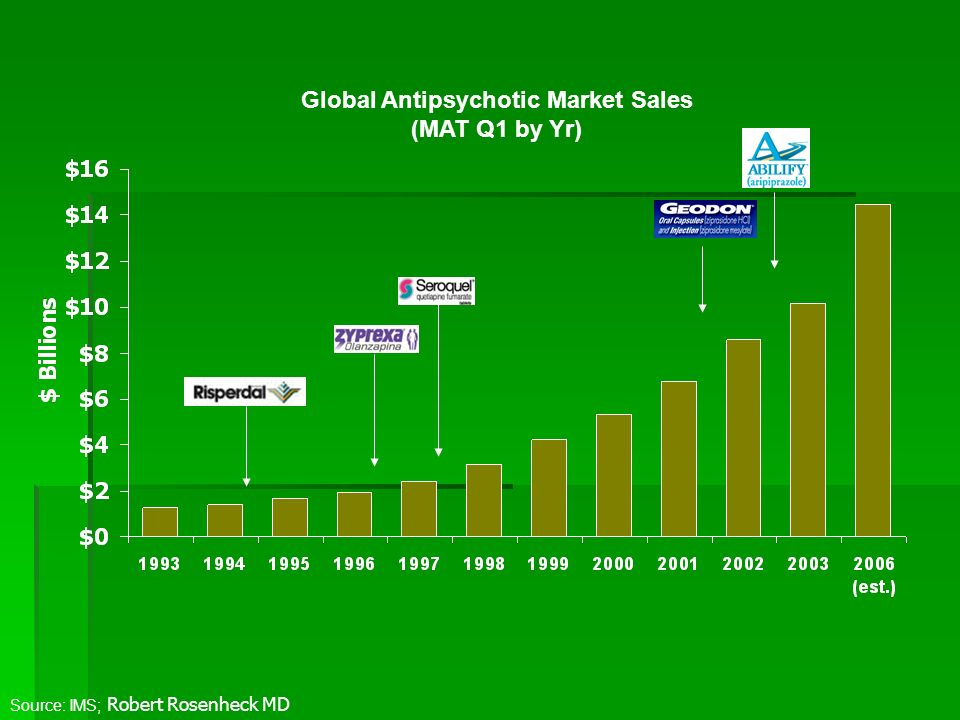 Source: IMS; Robert Rosenheck MD Global Antipsychotic Market Sales (MAT Q1 by Yr)