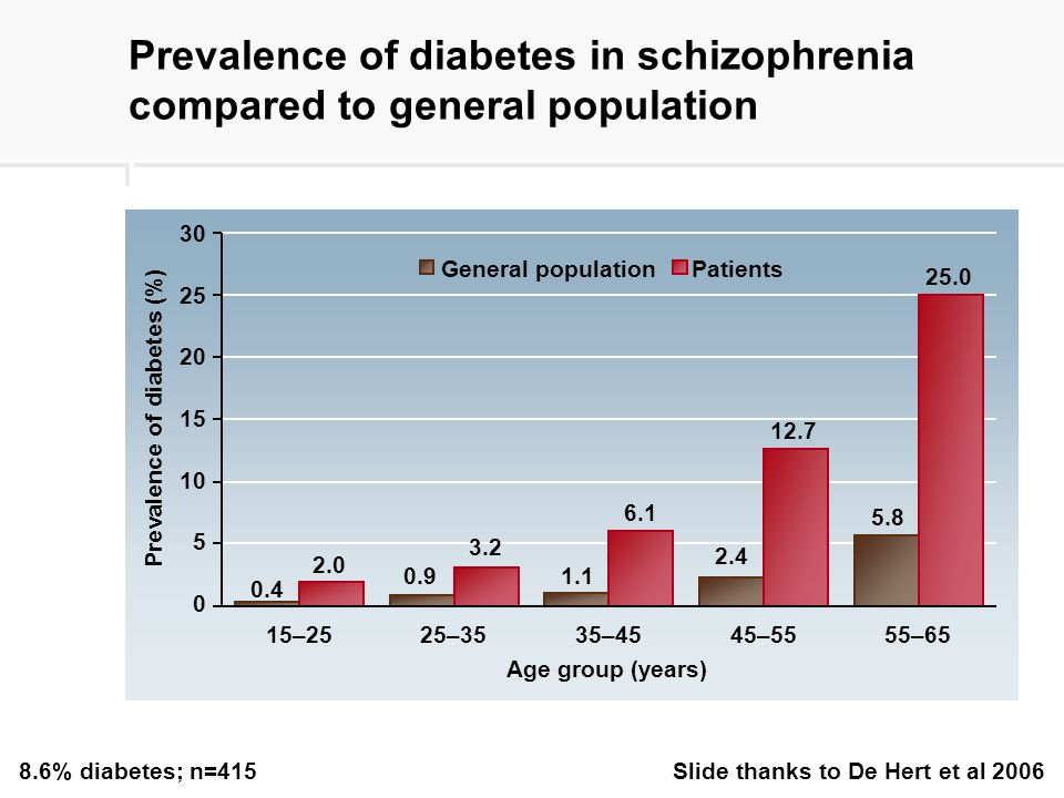 Prevalence of diabetes in schizophrenia compared to general population 8.6% diabetes; n=415 Slide thanks to De Hert et al 2006 15 Age group (years) General populationPatients 15–2525–3535–4545–55 55–65 0 5 10 20 25 30 0.4 2.0 0.91.1 6.1 25.0 5.8 Prevalence of diabetes (%) 3.2 2.4 12.7
