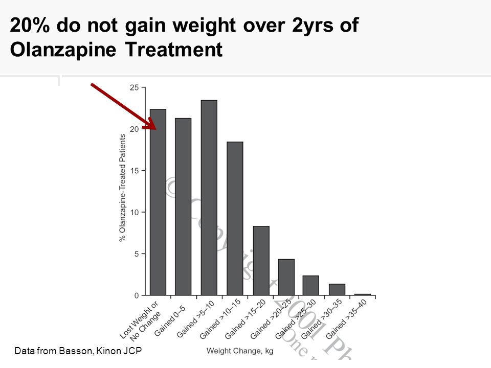 20% do not gain weight over 2yrs of Olanzapine Treatment Data from Basson, Kinon JCP