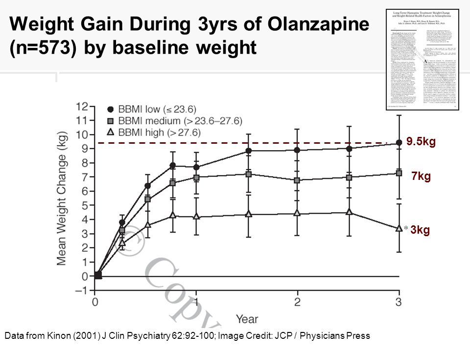 Weight Gain During 3yrs of Olanzapine (n=573) by baseline weight 9.5kg 7kg 3kg Data from Kinon (2001) J Clin Psychiatry 62:92-100; Image Credit: JCP / Physicians Press