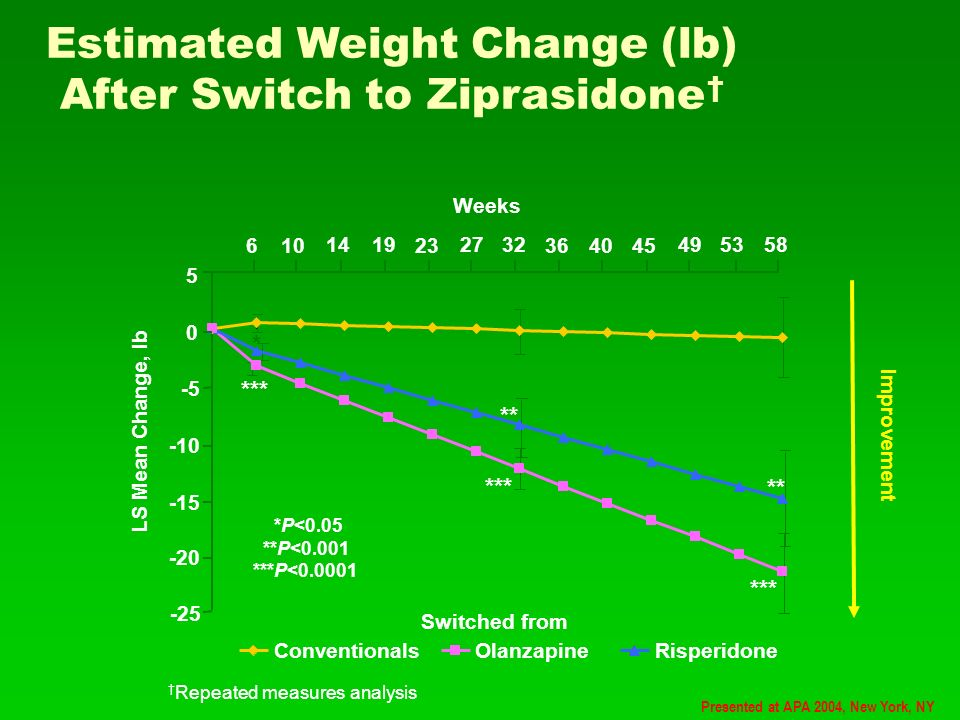 Estimated Weight Change (lb) After Switch to Ziprasidone Repeated measures analysis Improvement Presented at APA 2004, New York, NY