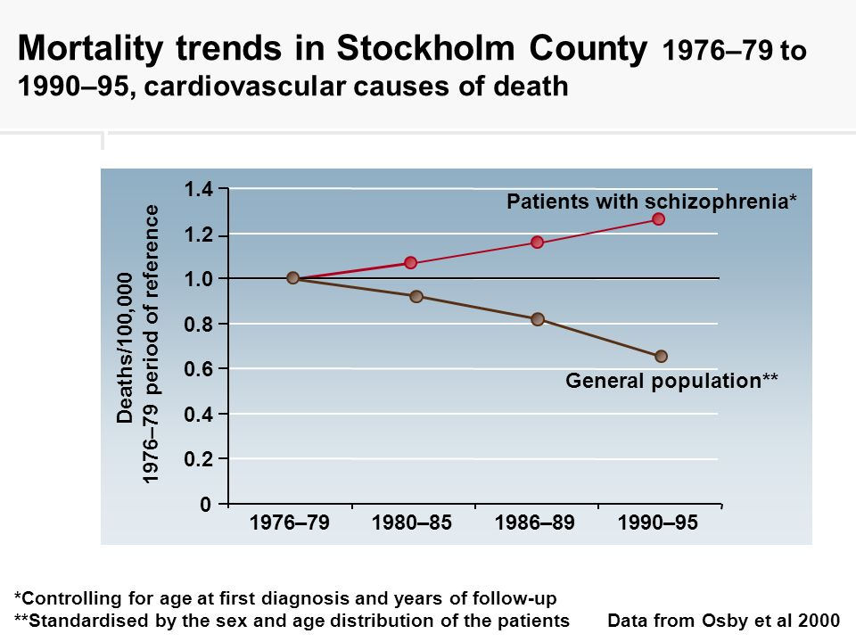 *Controlling for age at first diagnosis and years of follow-up **Standardised by the sex and age distribution of the patients Data from Osby et al 2000 Mortality trends in Stockholm County 1976–79 to 1990–95, cardiovascular causes of death 0 0.2 0.4 0.6 0.8 1.0 1.2 1.4 1976–791980–851986–891990–95 Deaths/100,000 1976–79 period of reference Patients with schizophrenia* General population**