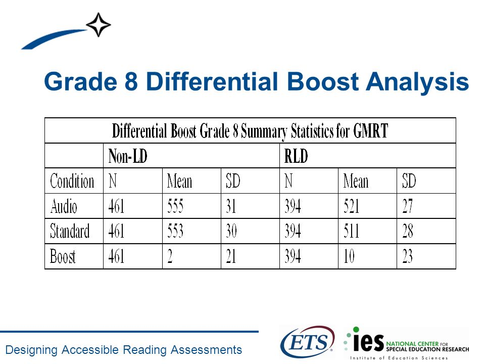 Designing Accessible Reading Assessments Grade 8 Differential Boost Analysis