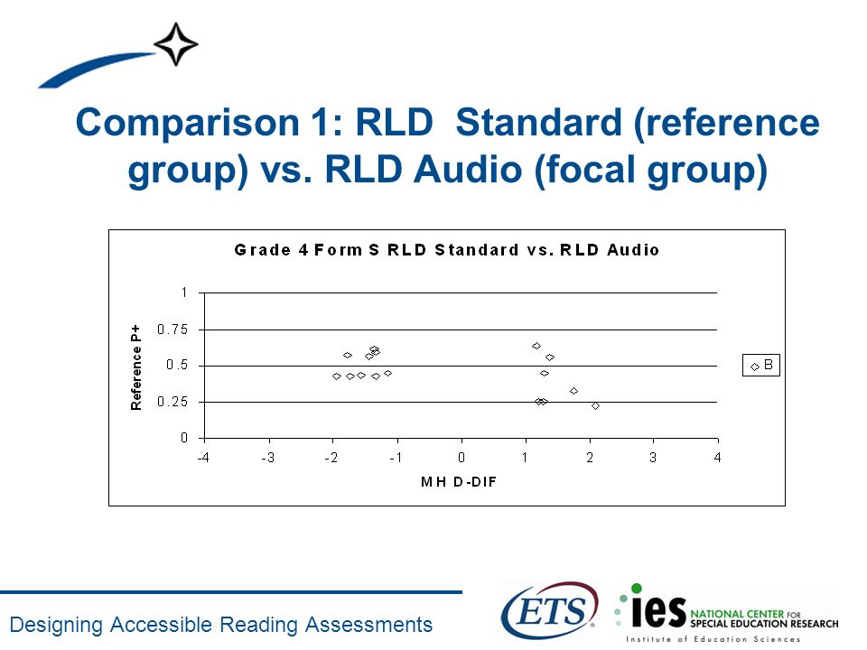 Designing Accessible Reading Assessments Comparison 1: RLD Standard (reference group) vs. RLD Audio (focal group)