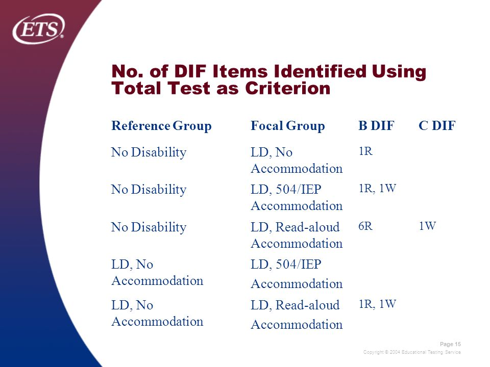 Copyright © 2004 Educational Testing Service Page 15 No. of DIF Items Identified Using Total Test as Criterion Reference GroupFocal GroupB DIFC DIF No