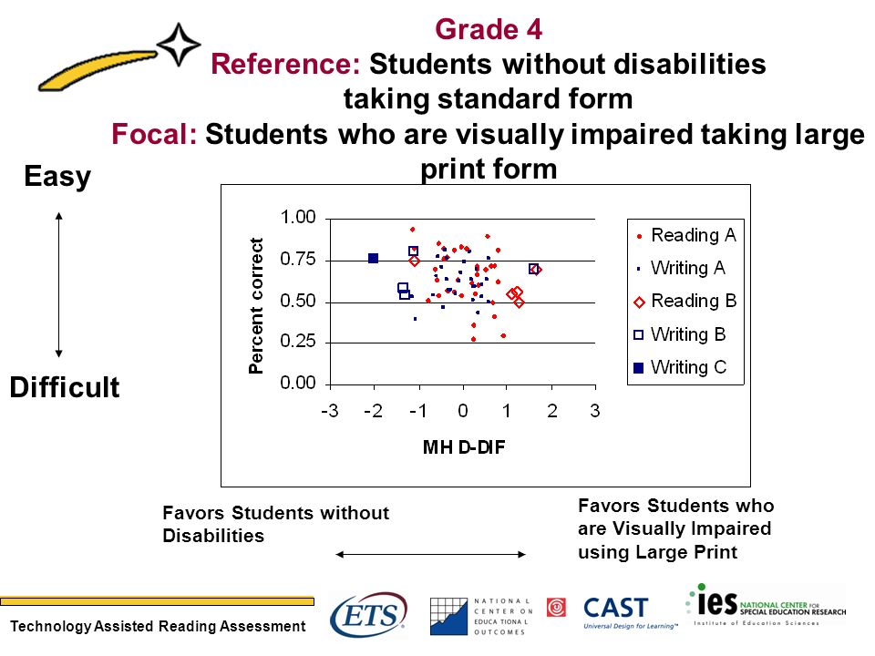 Technology Assisted Reading Assessment Favors Students without Disabilities Favors Students who are Visually Impaired using Large Print Easy Difficult