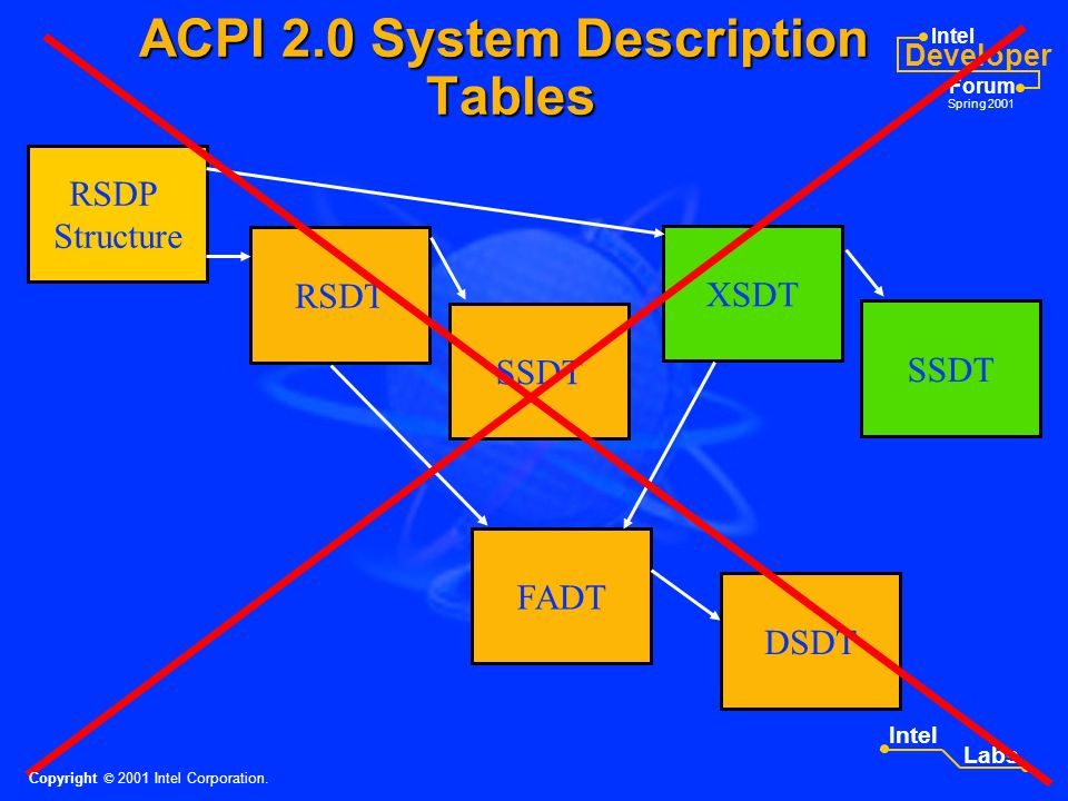 Intel Developer Forum Spring 2001 Intel Labs ACPI 2.0 System Description Tables RSDP Structure RSDT XSDT SSDT DSDT FADT Copyright © 2001 Intel Corporation.