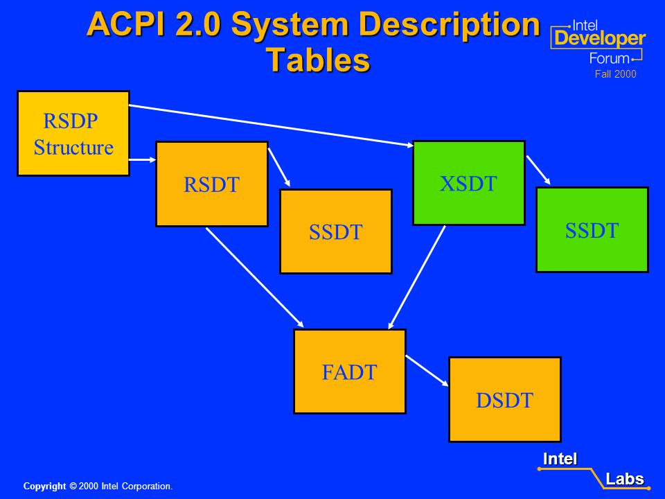 Intel Labs Labs Copyright © 2000 Intel Corporation. Fall 2000 Software - continued \_PR and \_TZ scopes obsoleted \_PR and \_TZ scopes obsoleted –Proc