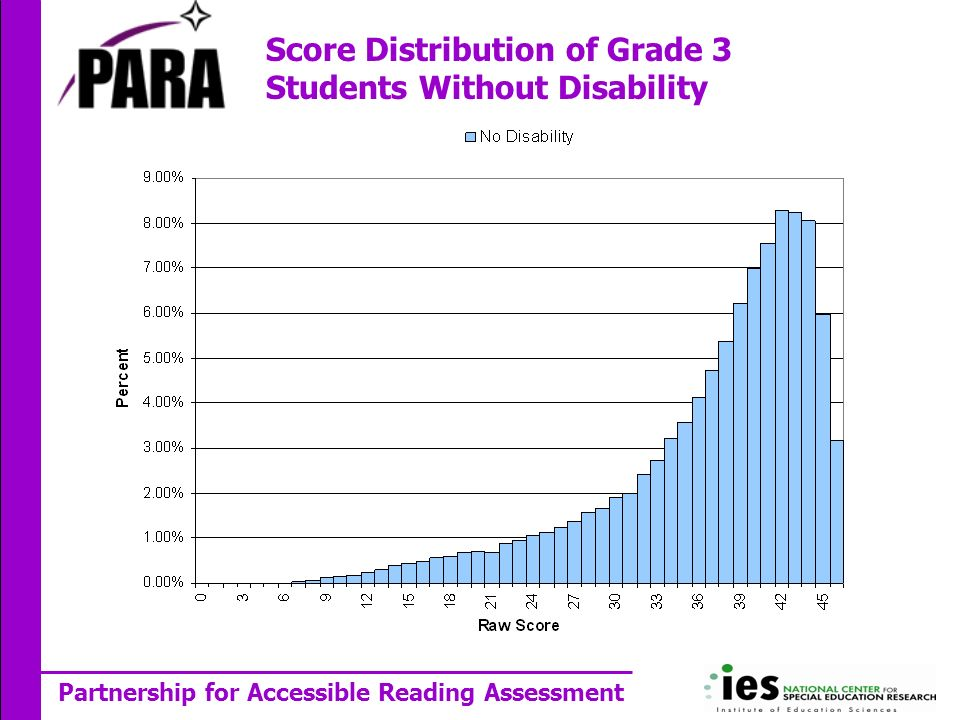 Partnership for Accessible Reading Assessment Score Distribution of Grade 3 Students Without Disability