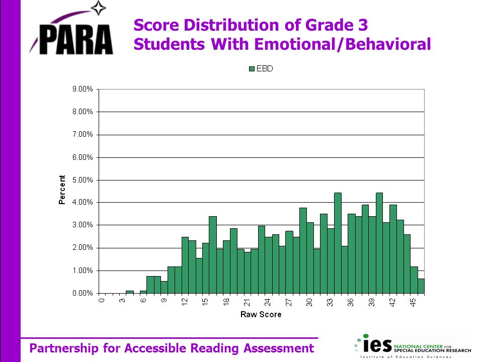Partnership for Accessible Reading Assessment Score Distribution of Grade 3 Students With Emotional/Behavioral