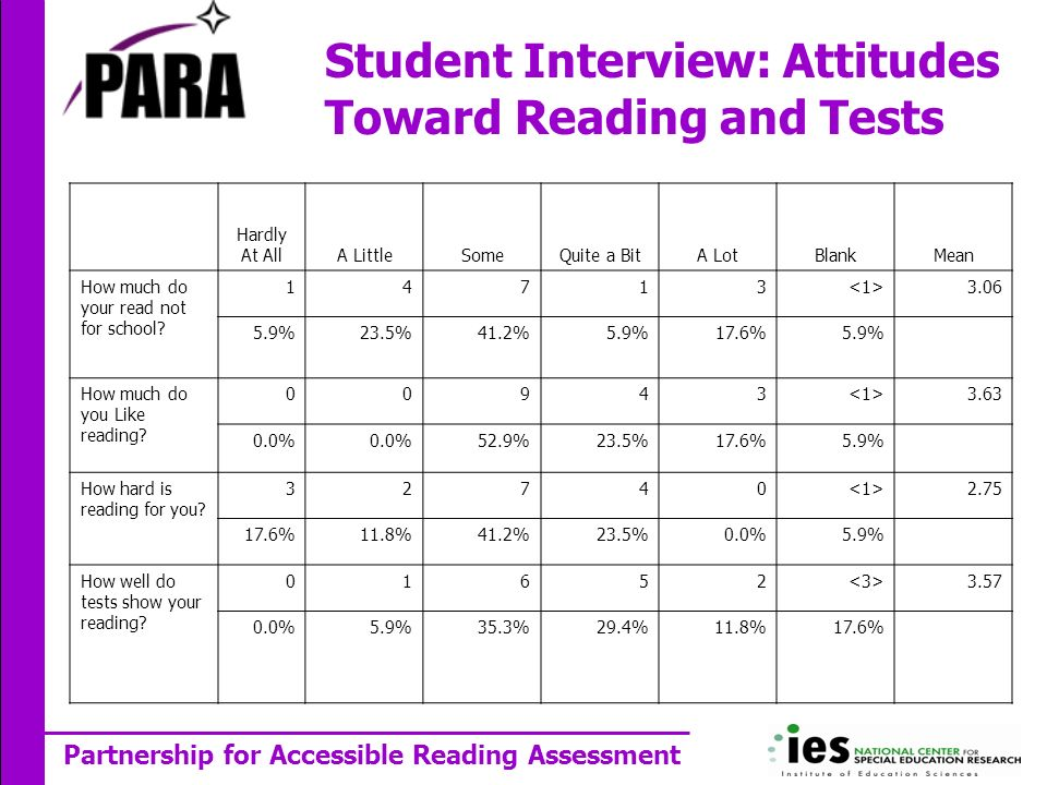 Partnership for Accessible Reading Assessment Student Interview: Attitudes Toward Reading and Tests Hardly At AllA LittleSomeQuite a BitA LotBlankMean How much do your read not for school.