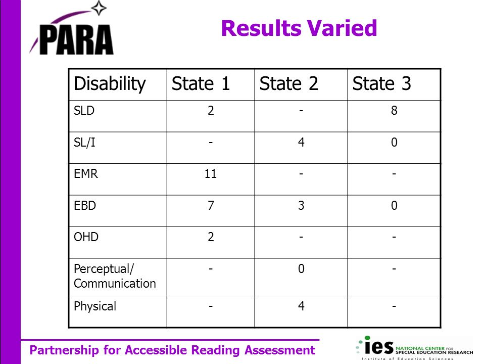 Partnership for Accessible Reading Assessment Results Varied DisabilityState 1State 2State 3 SLD2-8 SL/I-40 EMR11-- EBD730 OHD2-- Perceptual/ Communication -0- Physical-4-