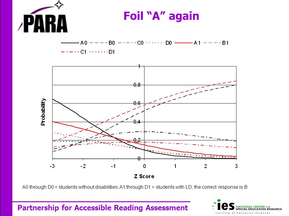 Partnership for Accessible Reading Assessment A0 through D0 = students without disabilities; A1 through D1 = students with LD; the correct response is B Foil A again