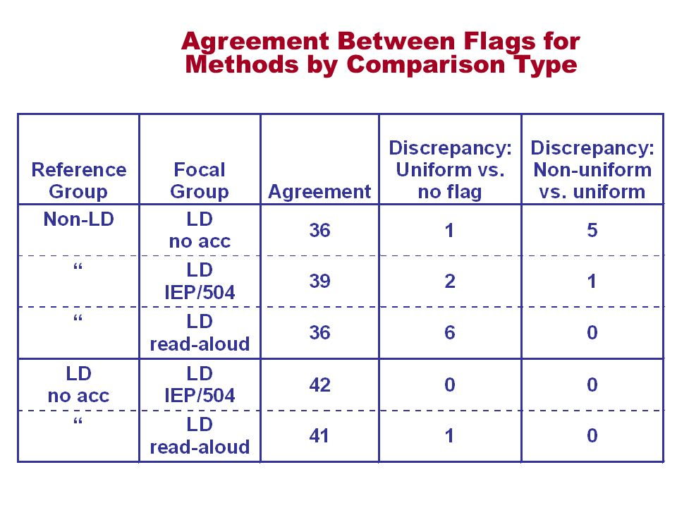 Agreement Between Flags for Methods by Comparison Type