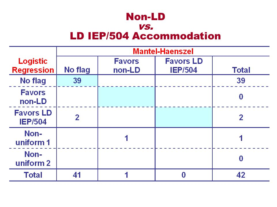 Non-LD vs. LD IEP/504 Accommodation