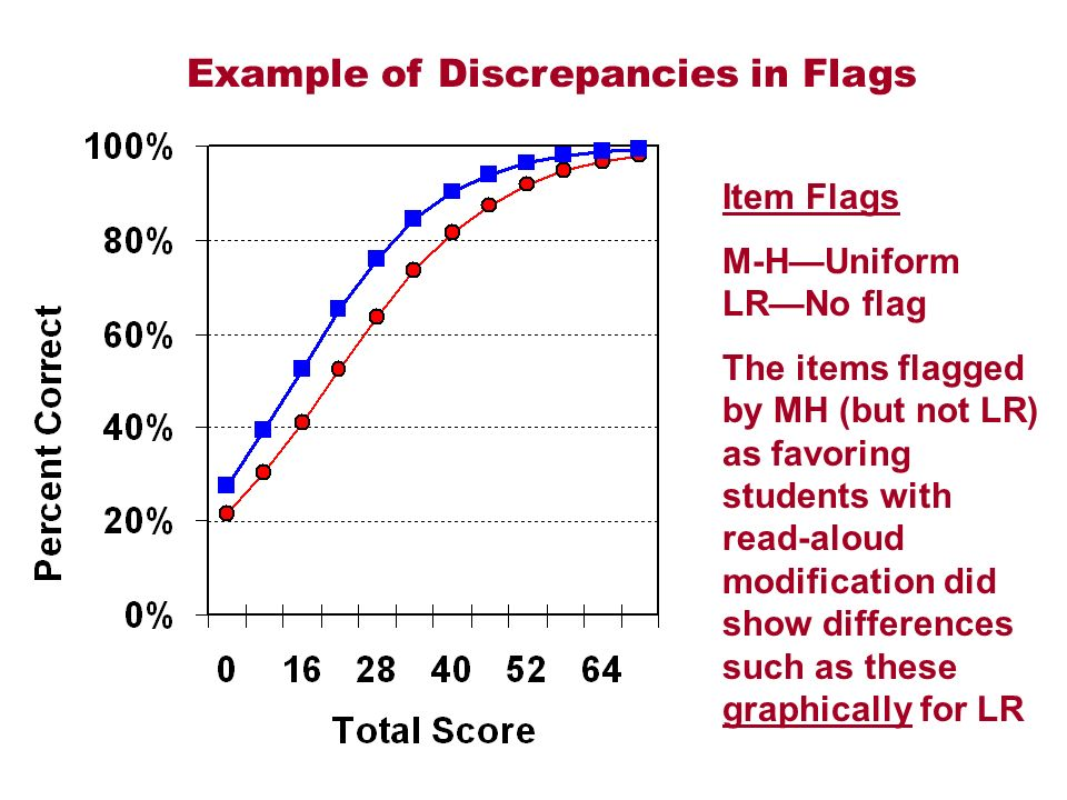 Example of Discrepancies in Flags Item Flags M-HUniform LRNo flag The items flagged by MH (but not LR) as favoring students with read-aloud modification did show differences such as these graphically for LR