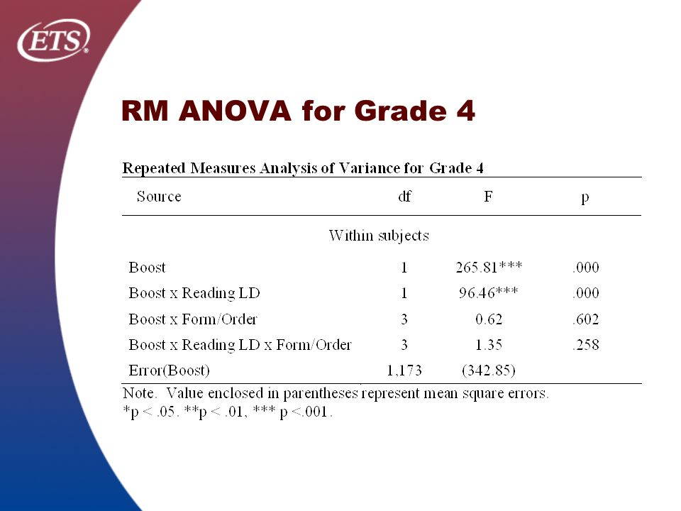 RM ANOVA for Grade 4