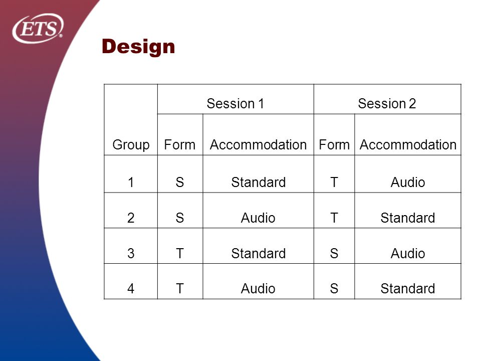Design Group Session 1Session 2 FormAccommodationFormAccommodation 1SStandardTAudio 2S TStandard 3T SAudio 4T SStandard