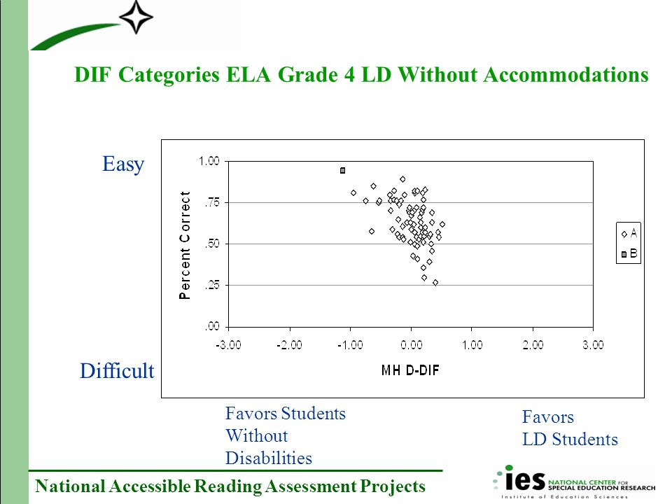 National Accessible Reading Assessment Projects DIF Categories ELA Grade 4 LD Without Accommodations Easy Difficult Favors Students Without Disabilities Favors LD Students