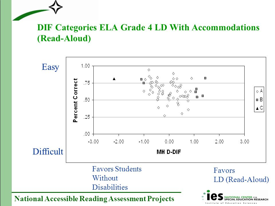 National Accessible Reading Assessment Projects DIF Categories ELA Grade 4 LD With Accommodations (Read-Aloud) Easy Difficult Favors Students Without Disabilities Favors LD (Read-Aloud)