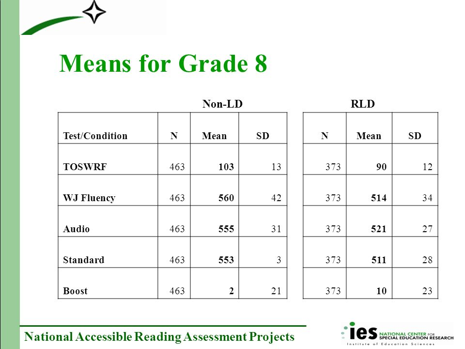 National Accessible Reading Assessment Projects Analyses planned Regression analyses to predict boost for RLD students using –WJ scores –Standard score –Use of read aloud in class or on tests –Teacher predictions –NJ ASK from prior year