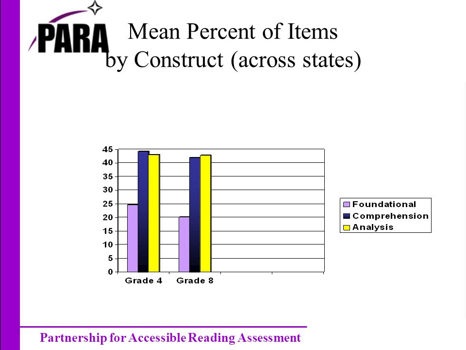 Partnership for Accessible Reading Assessment Mean Percent of Items by Construct (across states)