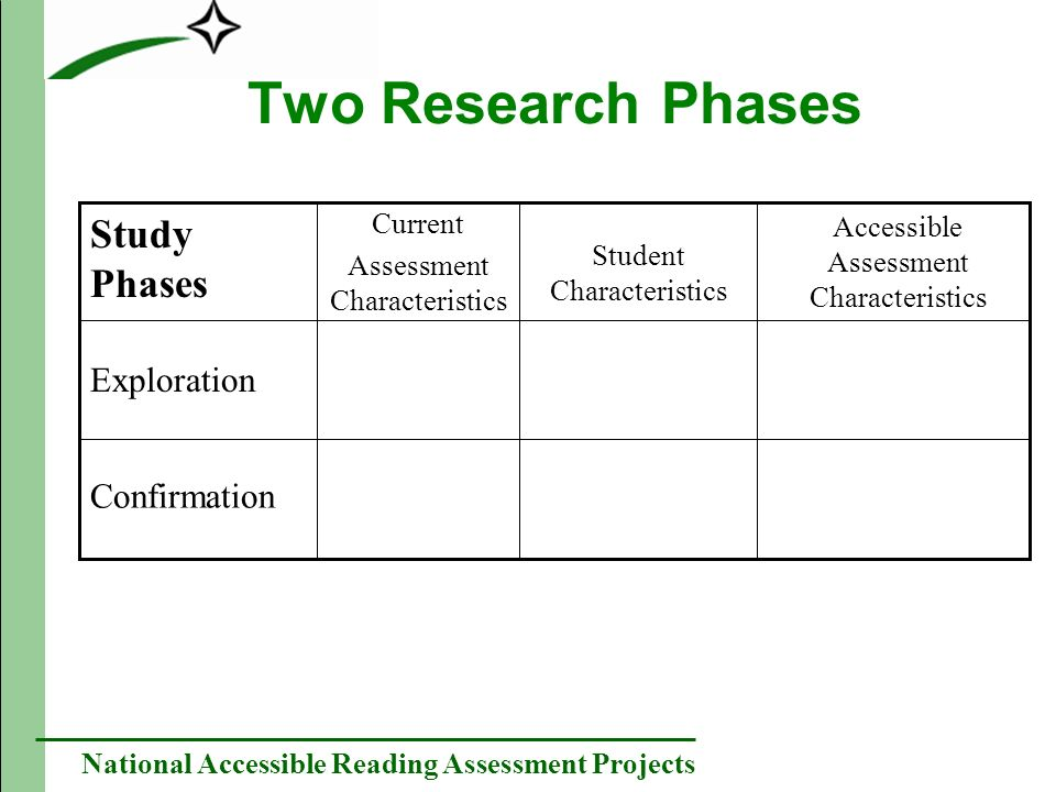 National Accessible Reading Assessment Projects Sample of Studies Exploration Accessible Assessment Characteristics Student Characteristics Current Assessment Characteristics Study Phases Confirmation State Documents Analysis – Identifying what is assessed in reading relative to state standards (via test specifications), analyzing accommodation policies for reading assessments, and examining current test forms for characteristics that promote and hinder accessibility.