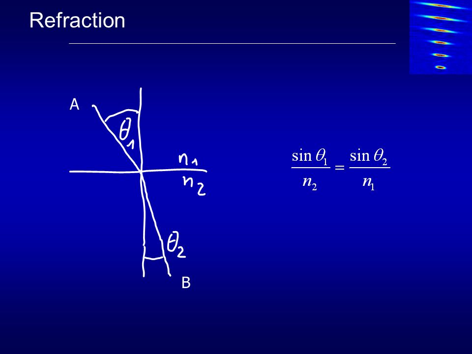Refraction A B