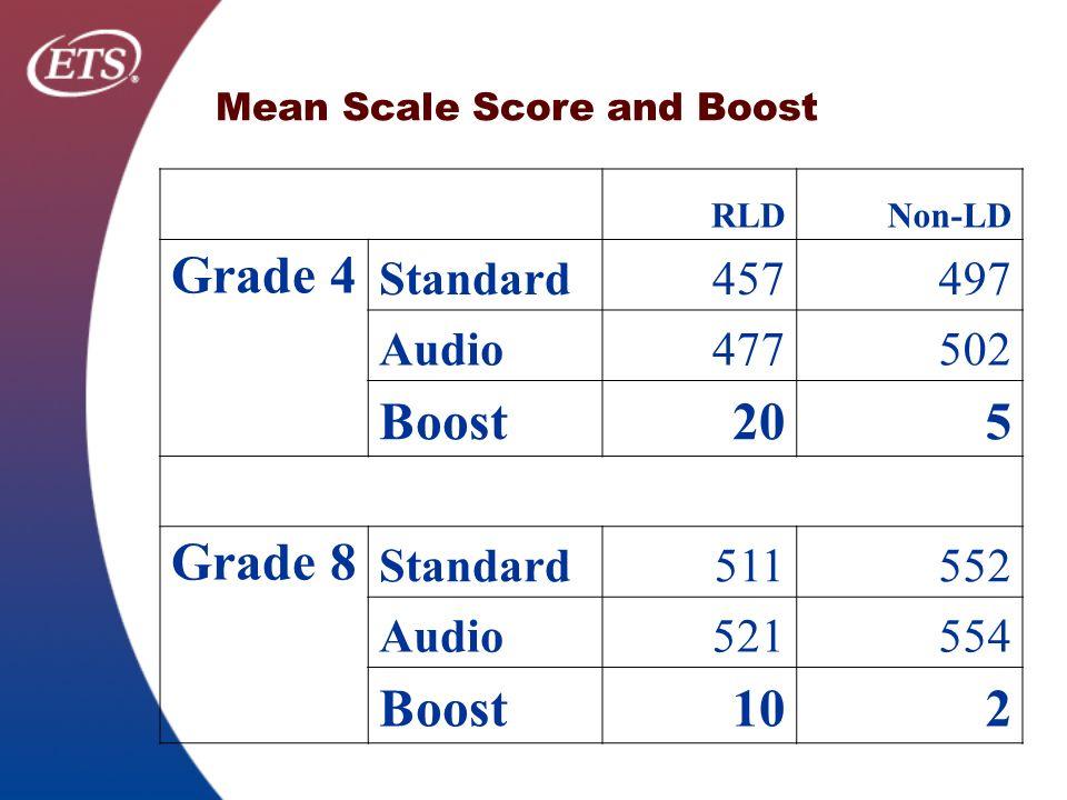 Mean Scale Score and Boost RLDNon-LD Grade 4 Standard457497 Audio477502 Boost205 Grade 8 Standard511552 Audio521554 Boost102