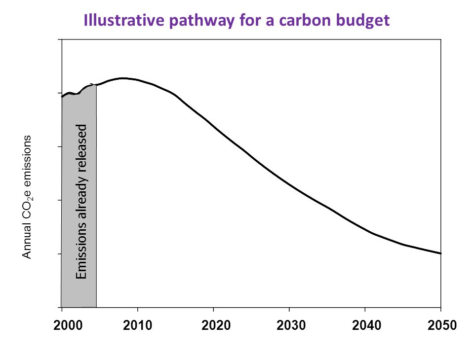 Annual CO 2 e emissions Illustrative pathway for a carbon budget Emissions already released