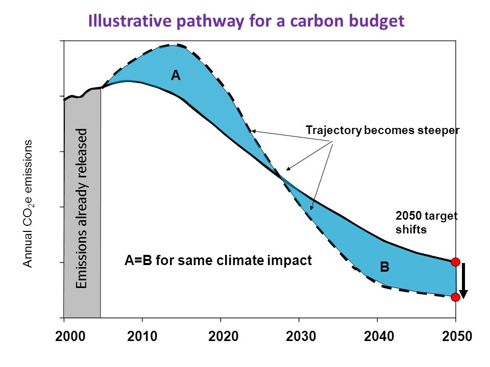 Annual CO 2 e emissions Illustrative pathway for a carbon budget Emissions already released A B A=B for same climate impact 2050 target shifts Trajectory becomes steeper