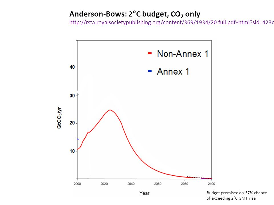 Anderson-Bows: 2°C budget, CO 2 only   sid=423cdf2d-23a b4b6-74e87f Budget premised on 37% chance of exceeding 2°C GMT rise