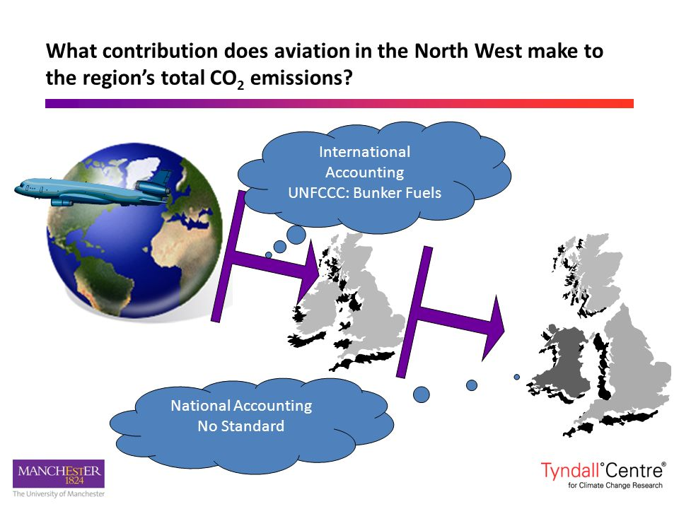 What contribution does aviation in the North West make to the regions total CO 2 emissions? International Accounting UNFCCC: Bunker Fuels National Acc