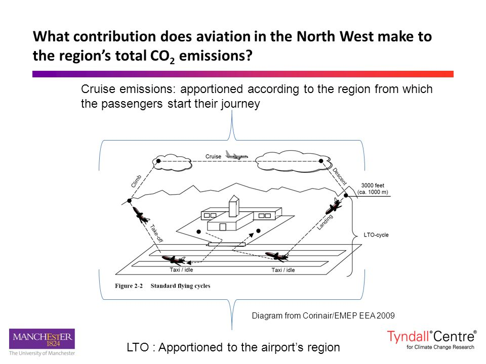 LTO : Apportioned to the airports region Cruise emissions: apportioned according to the region from which the passengers start their journey Diagram f